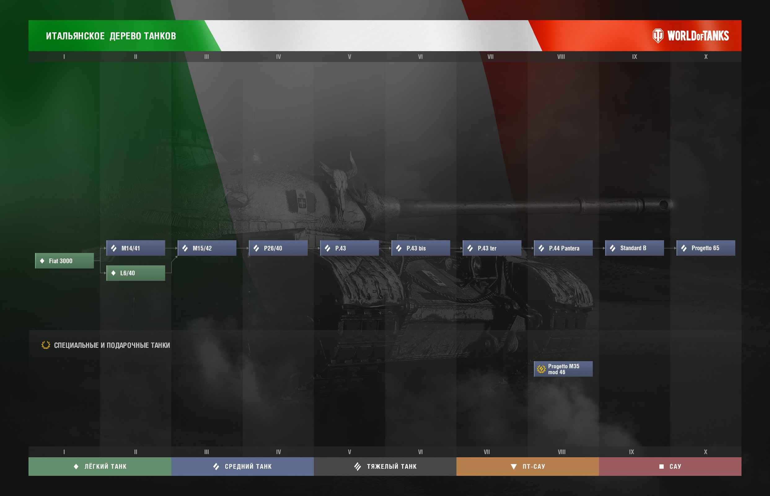 итальянская ветка танков